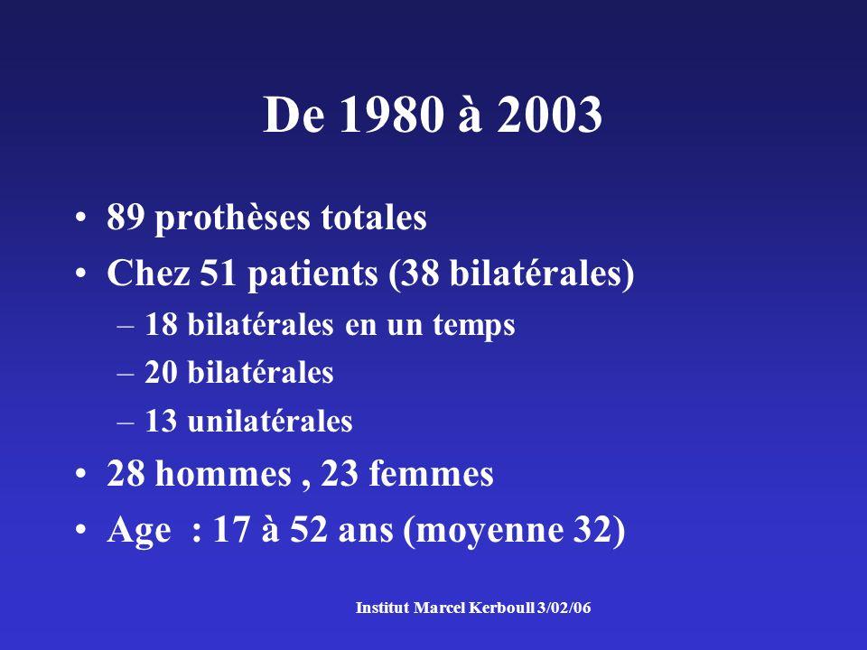De 1980 à 2003 89 prothèses totales Chez 51 patients (38 bilatérales) –18 bilatérales en un temps –20 bilatérales –13 unilatérales 28 hommes, 23 femmes Age : 17 à 52 ans (moyenne 32)