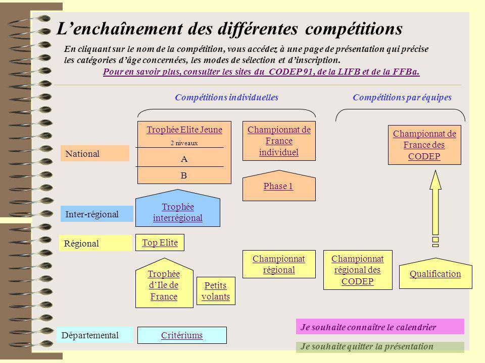 Je souhaite quitter la présentation Lenchaînement des différentes compétitions National Régional Départemental Critériums Championnat régional Petits