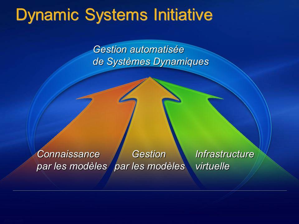 Forum architectes, Microsoft France – jeudi 19 octobre 2006 3 3 Un scénario classique Développement Production Pourquoi .