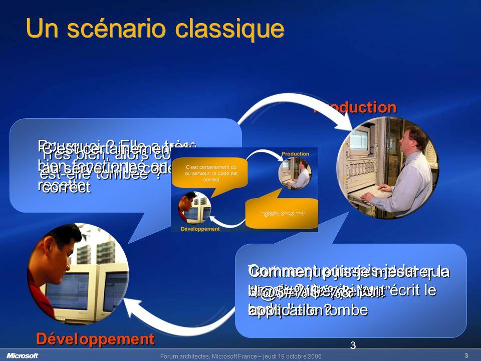 Forum architectes, Microsoft France – jeudi 19 octobre 2006 4 4 Comment en est-on arrivé là .