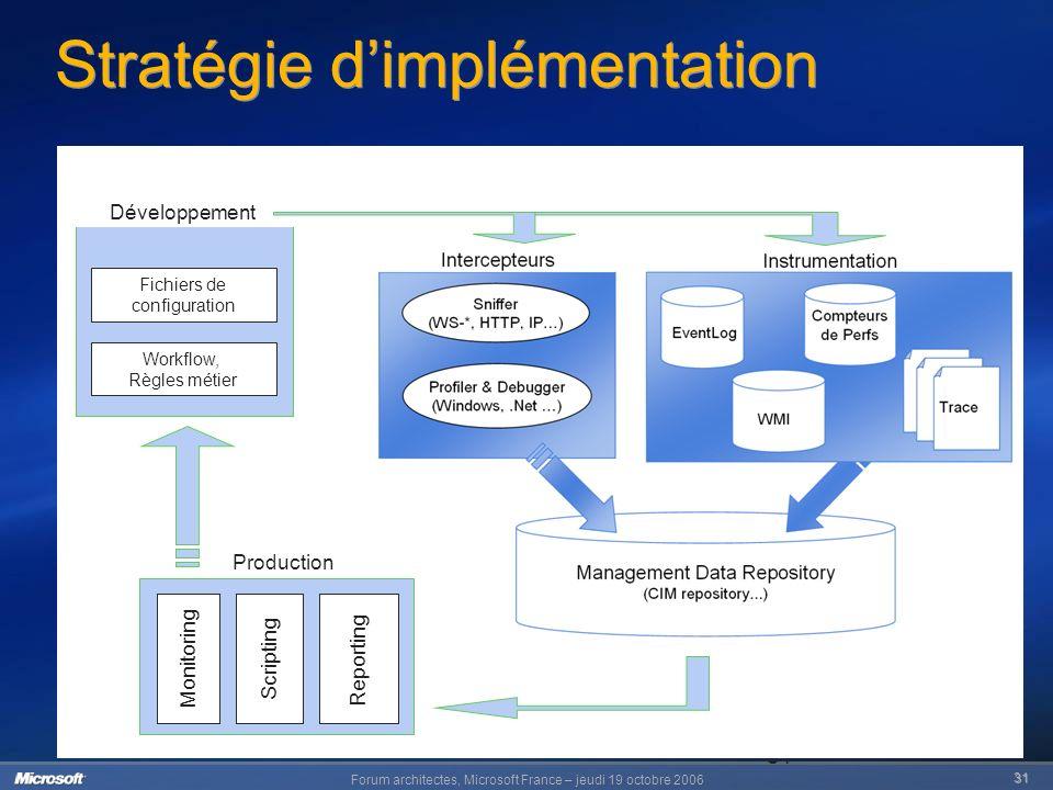 Forum architectes, Microsoft France – jeudi 19 octobre 2006 31 31 Stratégie dimplémentation Production Monitoring Scripting Reporting Développement Fichiers de configuration Workflow, Règles métier