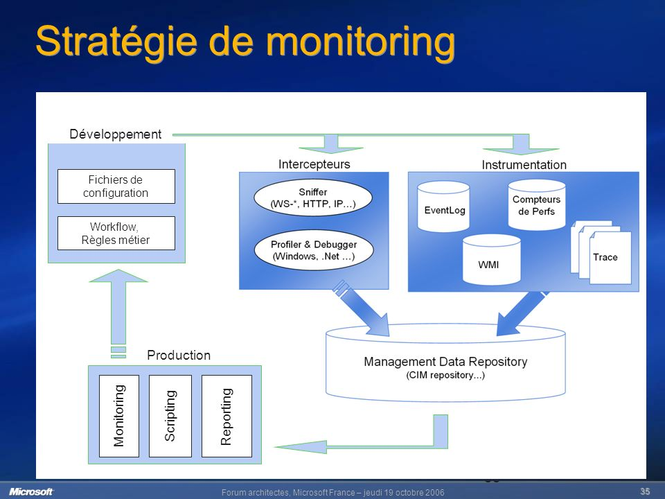 Forum architectes, Microsoft France – jeudi 19 octobre 2006 35 35 Stratégie de monitoring Production Monitoring Scripting Reporting Développement Fich
