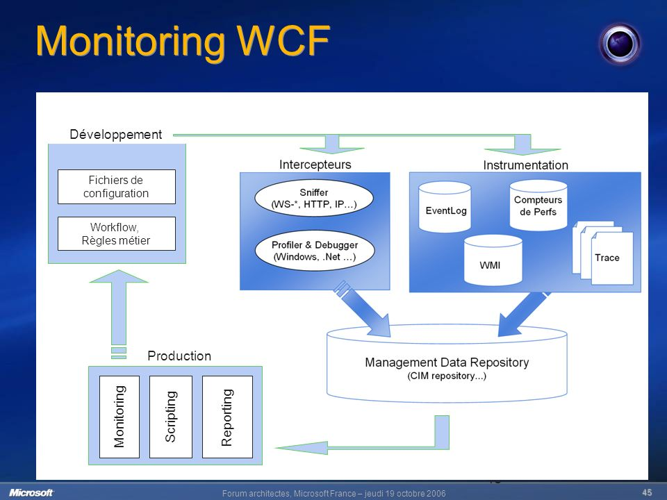 Forum architectes, Microsoft France – jeudi 19 octobre 2006 45 45 Monitoring WCF Production Monitoring Scripting Reporting Développement Fichiers de configuration Workflow, Règles métier