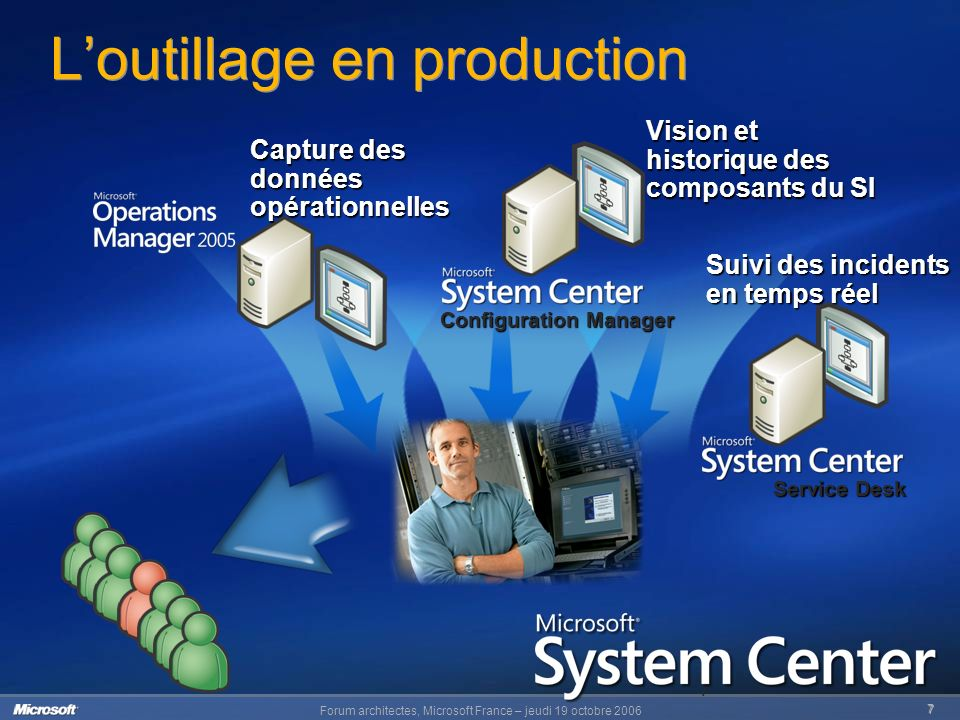 Forum architectes, Microsoft France – jeudi 19 octobre 2006 7 7 Loutillage en production Vision et historique des composants du SI Suivi des incidents