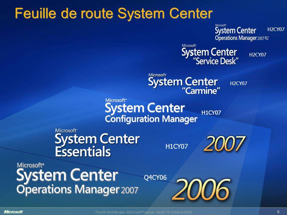 Forum architectes, Microsoft France – jeudi 19 octobre 2006 9 9 Quels besoins de monitoring .