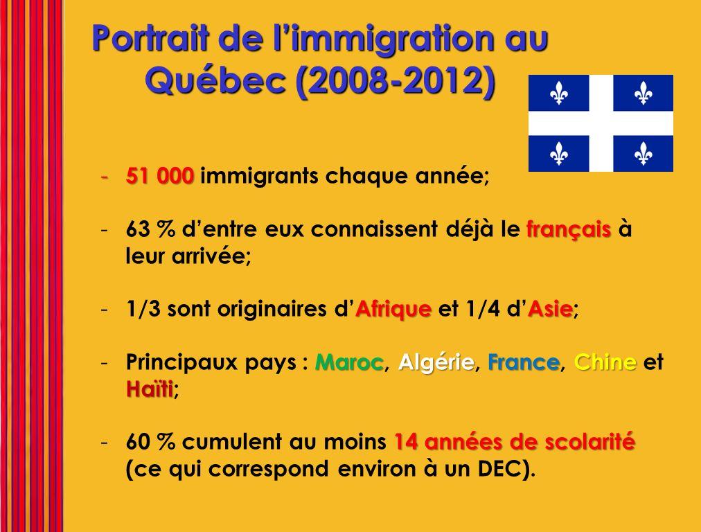 Portrait de limmigration au Québec (2008-2012) - 51 000 - 51 000 immigrants chaque année; français - 63 % dentre eux connaissent déjà le français à le