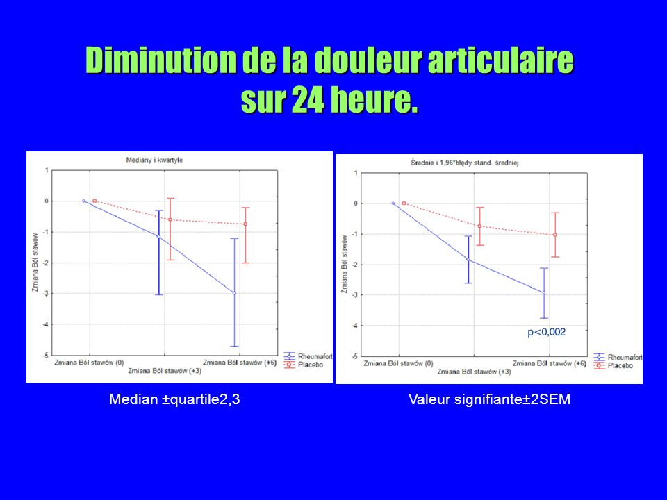 Diminution de la douleur articulaire sur 24 heure. Median ±quartile2,3Valeur signifiante±2SEM