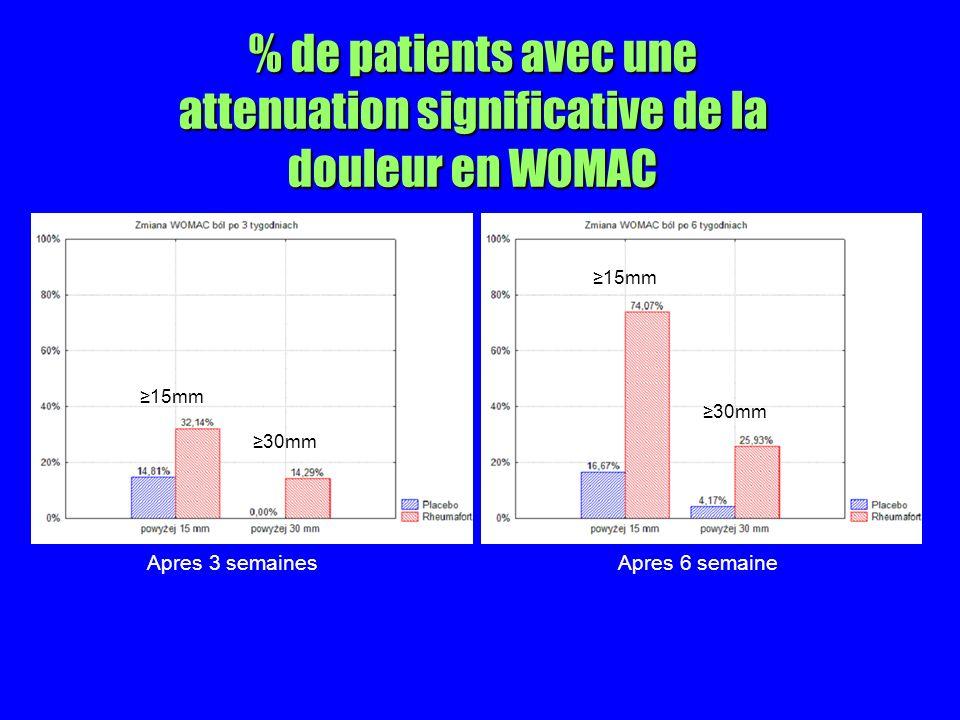 % de patients avec une attenuation significative de la douleur en WOMAC Apres 3 semainesApres 6 semaine 15mm 30mm
