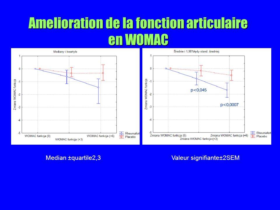 Amelioration de la fonction articulaire en WOMAC Median ±quartile2,3Valeur signifiante±2SEM