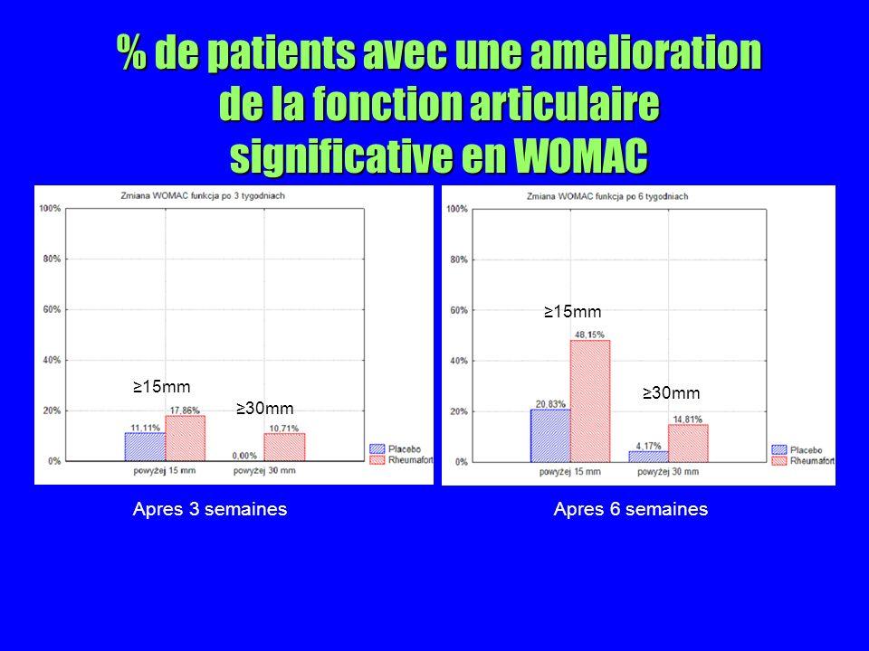 % de patients avec une amelioration de la fonction articulaire significative en WOMAC 15mm 30mm Apres 3 semainesApres 6 semaines