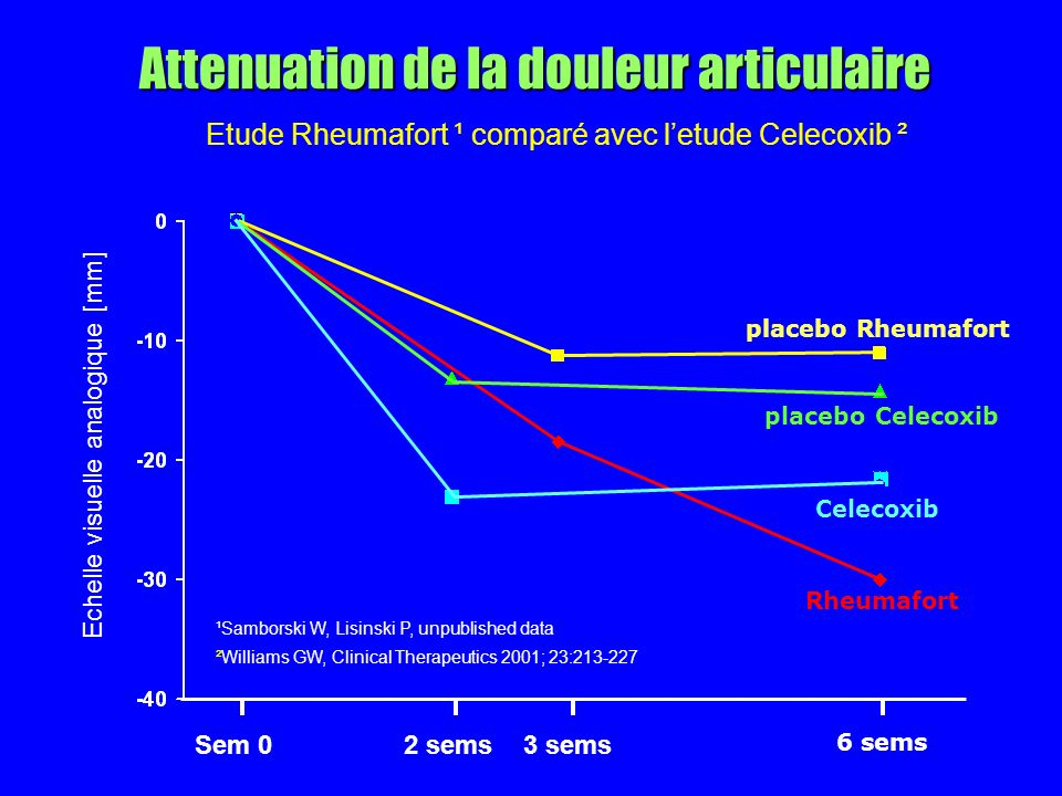 Attenuation de la douleur articulaire Echelle visuelle analogique [mm] 6 sems Sem 02 sems3 sems placebo Rheumafort placebo Celecoxib Celecoxib Rheumafort ¹Samborski W, Lisinski P, unpublished data ²Williams GW, Clinical Therapeutics 2001; 23:213-227 Etude Rheumafort ¹ comparé avec letude Celecoxib ²