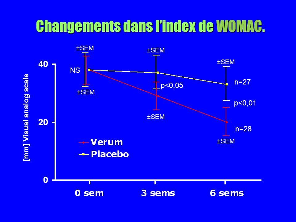Changements dans lindex de WOMAC. p<0,01 p<0,05 NS [mm] Visual analog scale ±SEM n=27 n=28