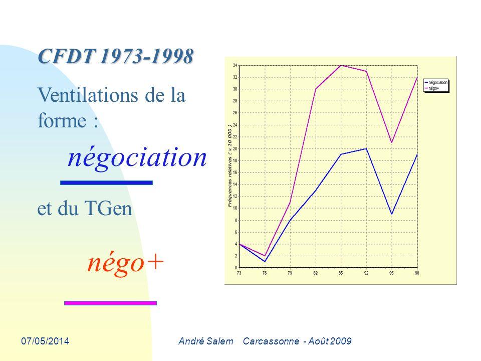 07/05/2014André Salem Carcassonne - Août 2009 CFDT 1973-1998 Ventilations de la forme : négociation et du TGen négo+