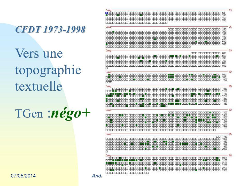 07/05/2014André Salem Carcassonne - Août 2009 CFDT 1973-1998 Vers une topographie textuelle TGen :négo+