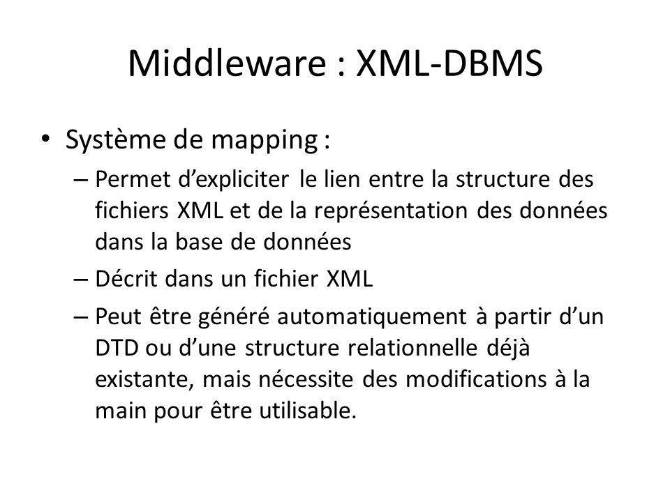 Middleware : XML-DBMS Système de mapping : – Permet dexpliciter le lien entre la structure des fichiers XML et de la représentation des données dans l