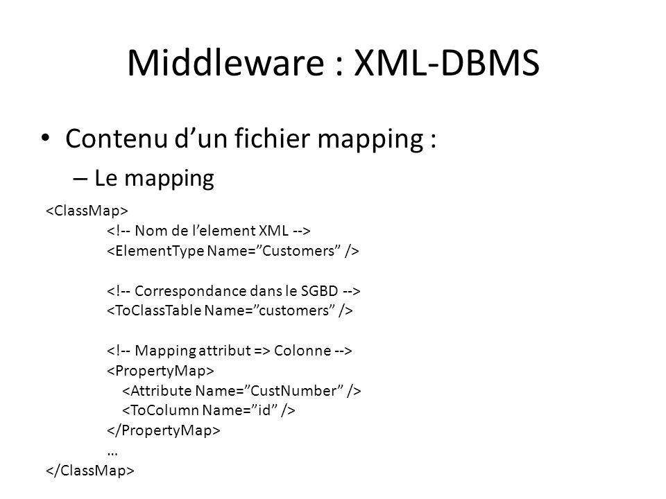 Middleware : XML-DBMS Contenu dun fichier mapping : – Le mapping Colonne --> …