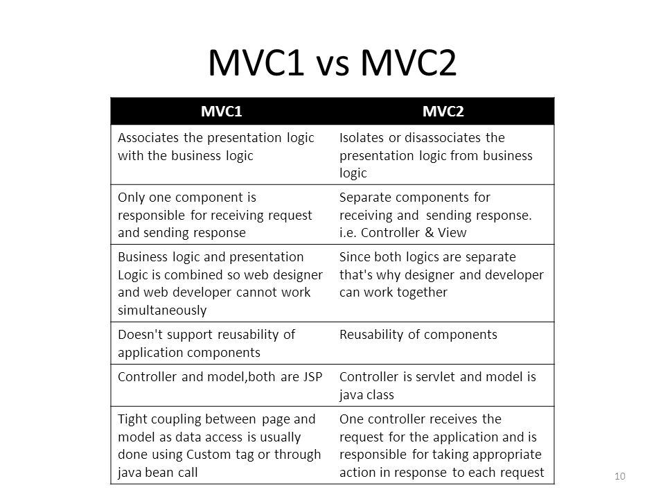 MVC1 vs MVC2 MVC1MVC2 Associates the presentation logic with the business logic Isolates or disassociates the presentation logic from business logic O