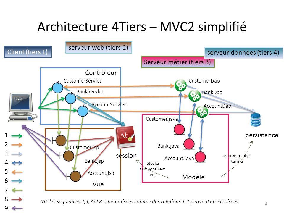 Architecture 4Tiers – MVC2 simplifié Client (tiers 1) serveur web (tiers 2) session CustomerServlet BankServlet Account.jsp Bank.jsp Customer.jsp Acco
