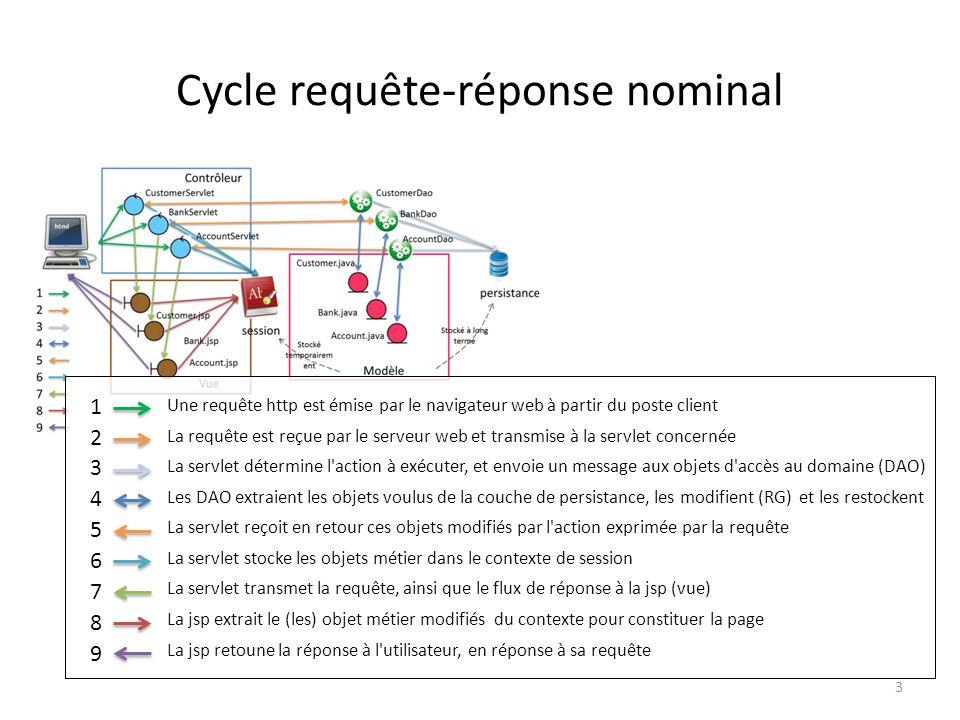 Cycle requête-réponse nominal 1 2 3 4 5 6 7 8 9 Une requête http est émise par le navigateur web à partir du poste client La requête est reçue par le