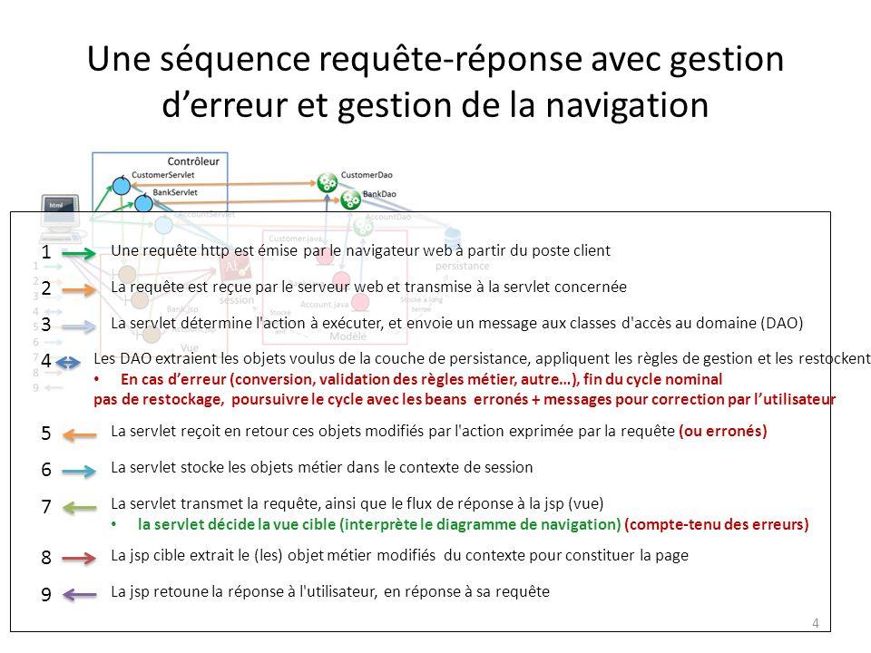 Une séquence requête-réponse avec gestion derreur et gestion de la navigation 1 Une requête http est émise par le navigateur web à partir du poste cli