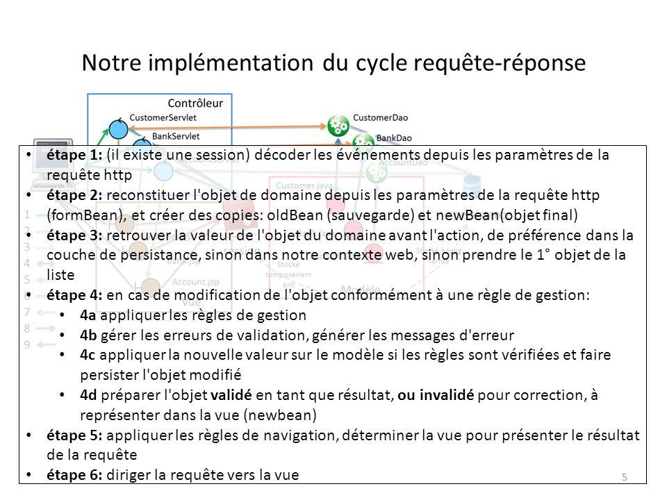 Notre implémentation du cycle requête-réponse étape 1: (il existe une session) décoder les événements depuis les paramètres de la requête http étape 2