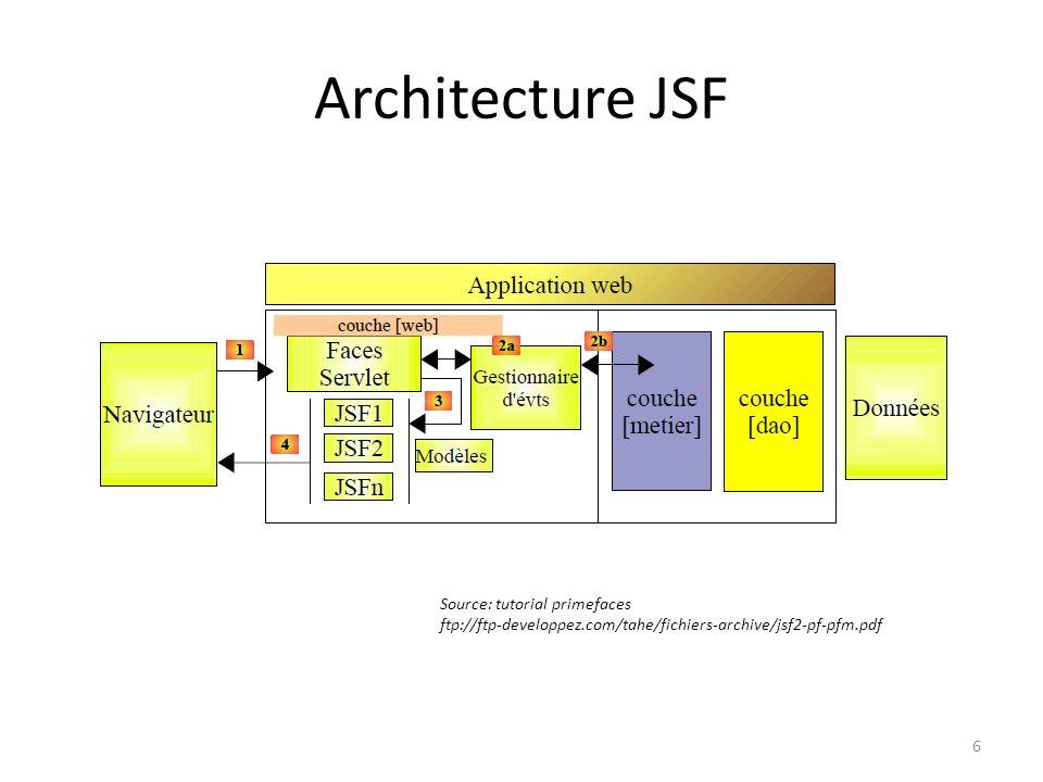 Architecture JSF Source: tutorial primefaces ftp://ftp-developpez.com/tahe/fichiers-archive/jsf2-pf-pfm.pdf 6