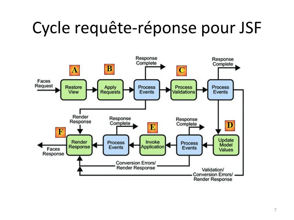 Cycle requête-réponse pour JSF 7