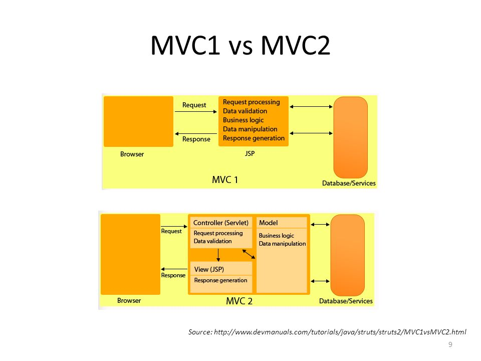 MVC1 vs MVC2 MVC1MVC2 Associates the presentation logic with the business logic Isolates or disassociates the presentation logic from business logic Only one component is responsible for receiving request and sending response Separate components for receiving and sending response.