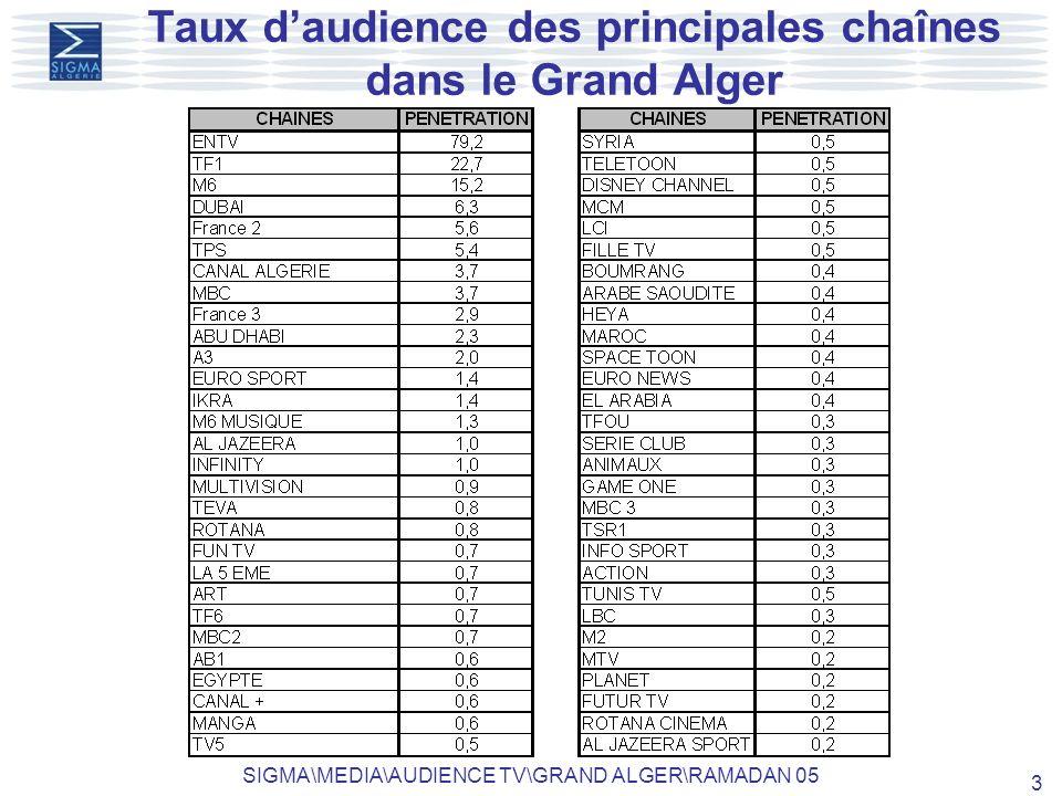 SIGMA\MEDIA\AUDIENCE TV\GRAND ALGER\RAMADAN 05 3 Taux daudience des principales chaînes dans le Grand Alger