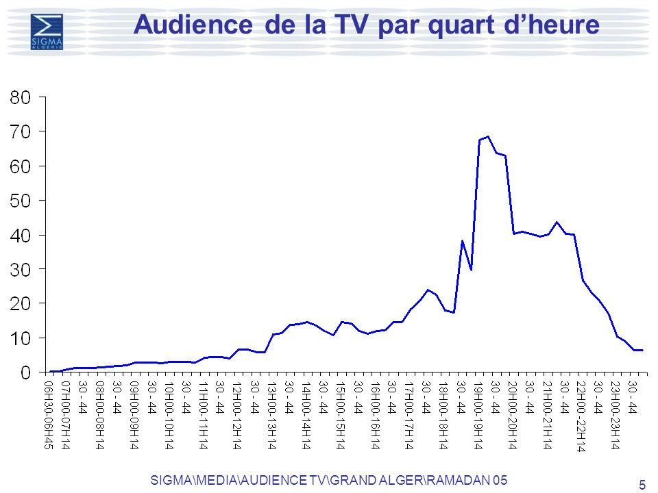 SIGMA\MEDIA\AUDIENCE TV\GRAND ALGER\RAMADAN 05 6 Pénétration des émissions obtenue dune semaine daudience sur lENTV