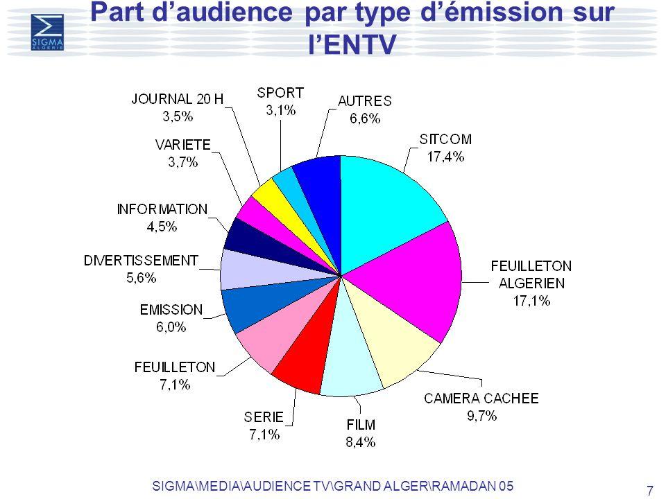 SIGMA\MEDIA\AUDIENCE TV\GRAND ALGER\RAMADAN 05 7 Part daudience par type démission sur lENTV