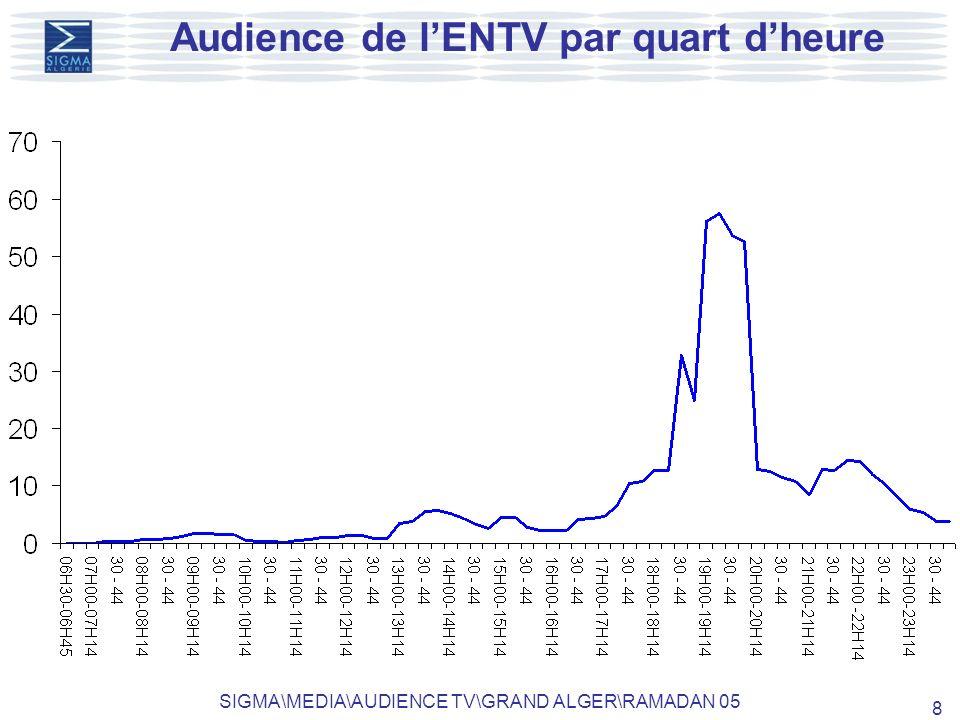 SIGMA\MEDIA\AUDIENCE TV\GRAND ALGER\RAMADAN 05 8 Audience de lENTV par quart dheure