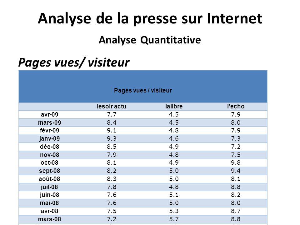 Analyse de la presse sur Internet Analyse Quantitative Pages vues/ visiteur Pages vues / visiteur lesoir actulalibrel echo avr-09 7.74.57.9 mars-09 8.44.58.0 févr-09 9.14.87.9 janv-09 9.34.67.3 déc-08 8.54.97.2 nov-08 7.94.87.5 oct-08 8.14.99.8 sept-08 8.25.09.4 août-08 8.35.08.1 juil-08 7.84.88.8 juin-08 7.65.18.2 mai-08 7.65.08.0 avr-08 7.55.38.7 mars-08 7.25.78.8 Moyenne84.98.2