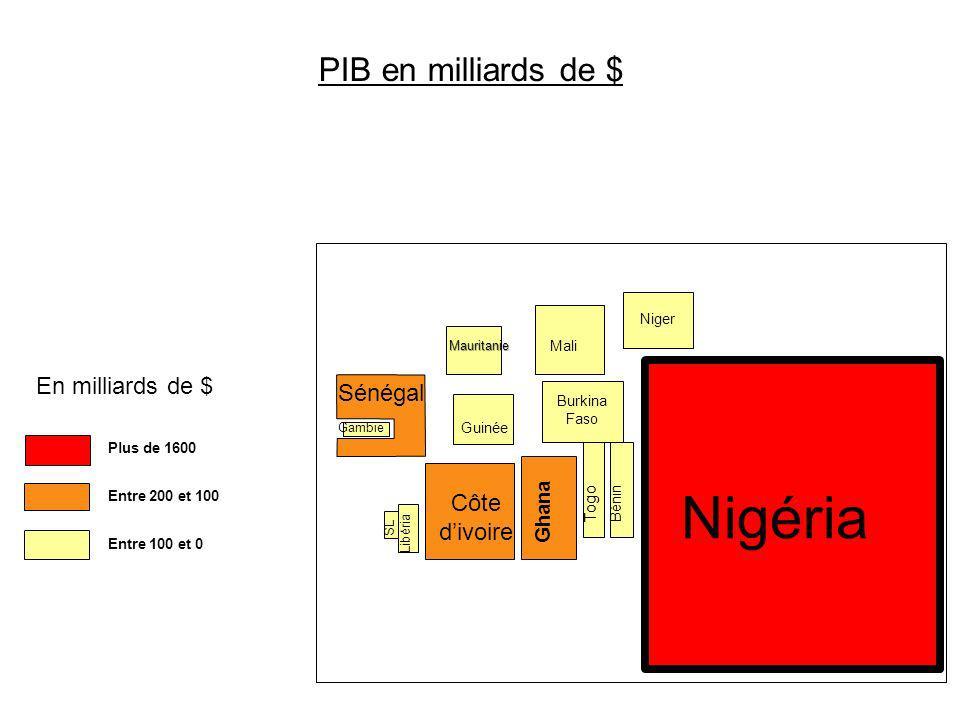 Plus de 1600 Entre 200 et 100 PIB en milliards de $ Sénégal Guinée SL Libéria Côte divoire Ghana Togo Bénin Nigéria Niger Burkina Faso MaliMauritanie