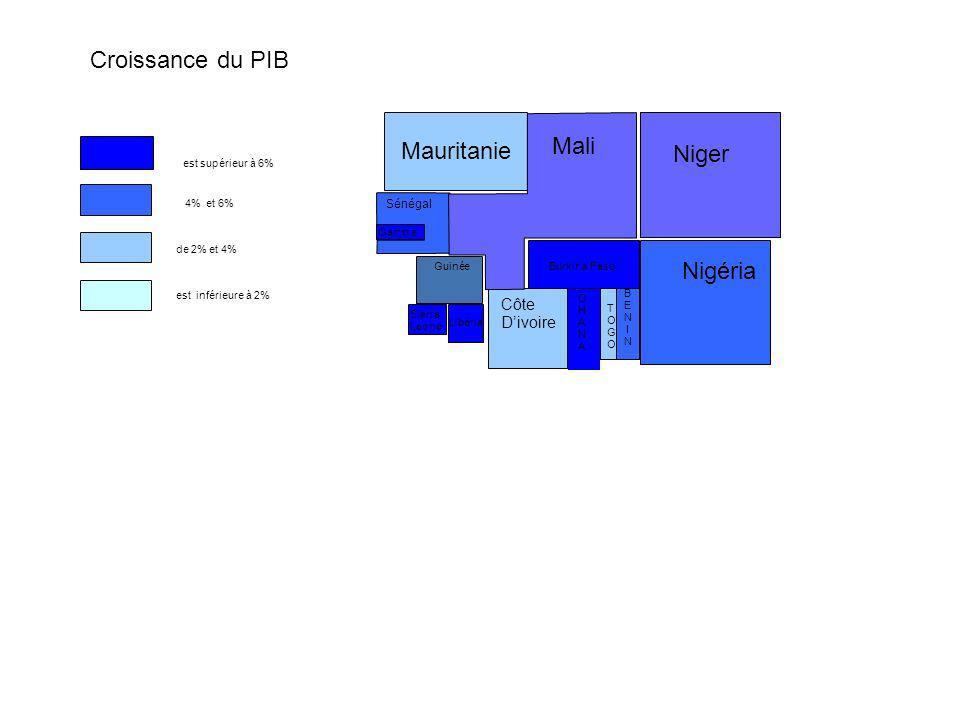 BENINBENIN GHANAGHANA Nigéria Mauritanie Libéria est supérieur à 6% 4% et 6% est inférieure à 2% de 2% et 4% Niger Mali Burkina FasoGuinée Sierra Leon