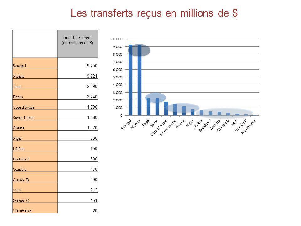 Transferts reçus (en millions de $) Sénégal 9 250 Nigéria 9 221 Togo 2 290 Bénin 2 240 Côte d'Ivoire 1 790 Sierra Léone 1 480 Ghana 1 170 Niger 780 Li