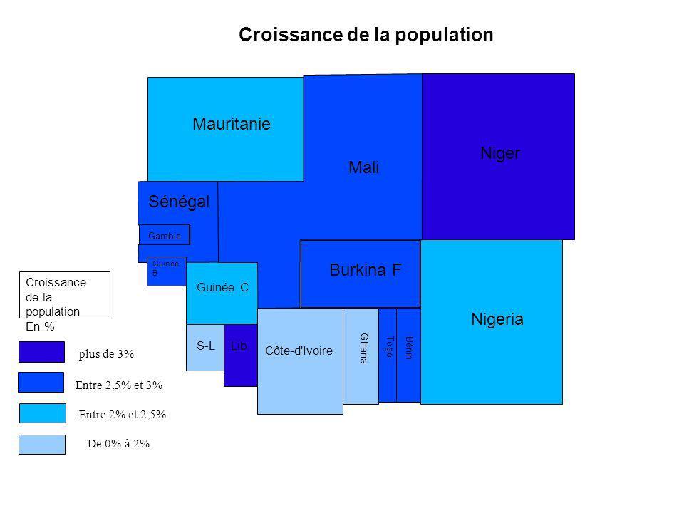 Mauritanie Mali Niger Nigeria Burkina F Sénégal Gambie Guinée C S-LLib. Côte-d'Ivoire Ghana Togo Bénin Guinée B plus de 3% Entre 2,5% et 3% Entre 2% e