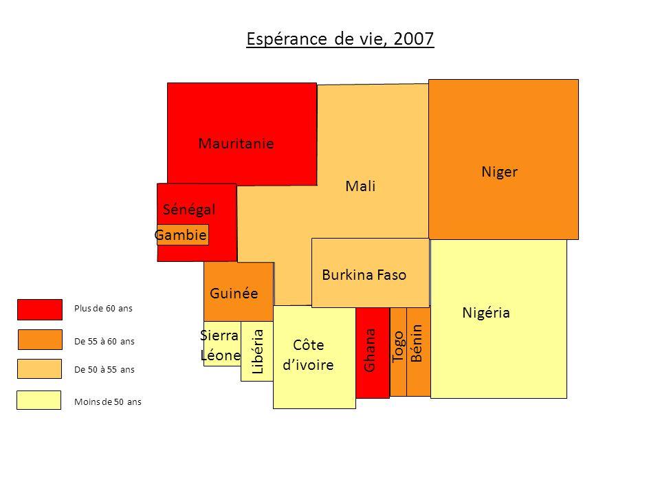 Plus de 60 ans Ghana De 55 à 60 ans Burkina Faso Côte divoire De 50 à 55 ans Mauritanie Moins de 50 ans Nigéria Niger Gambie Sénégal Guinée TogoBénin Sierra Léone Libéria Mali Espérance de vie, 2007