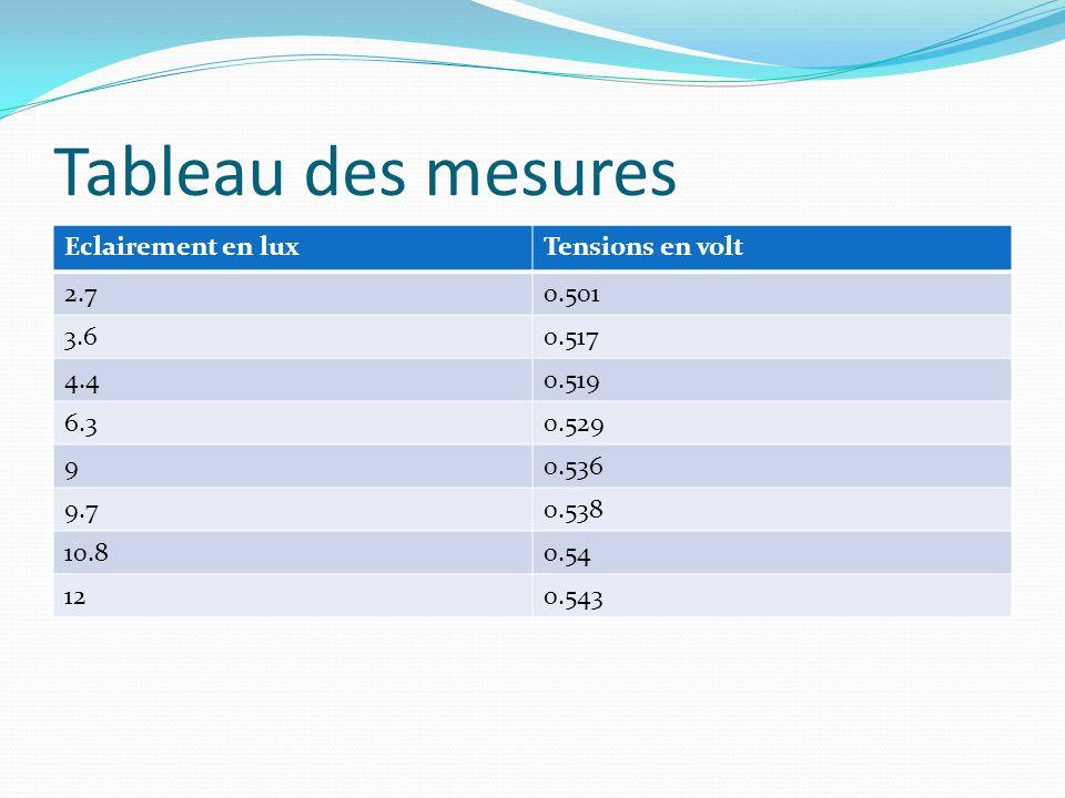 Tableau des mesures Eclairement en luxTensions en volt 2.70.501 3.60.517 4.40.519 6.30.529 90.536 9.70.538 10.80.54 120.543