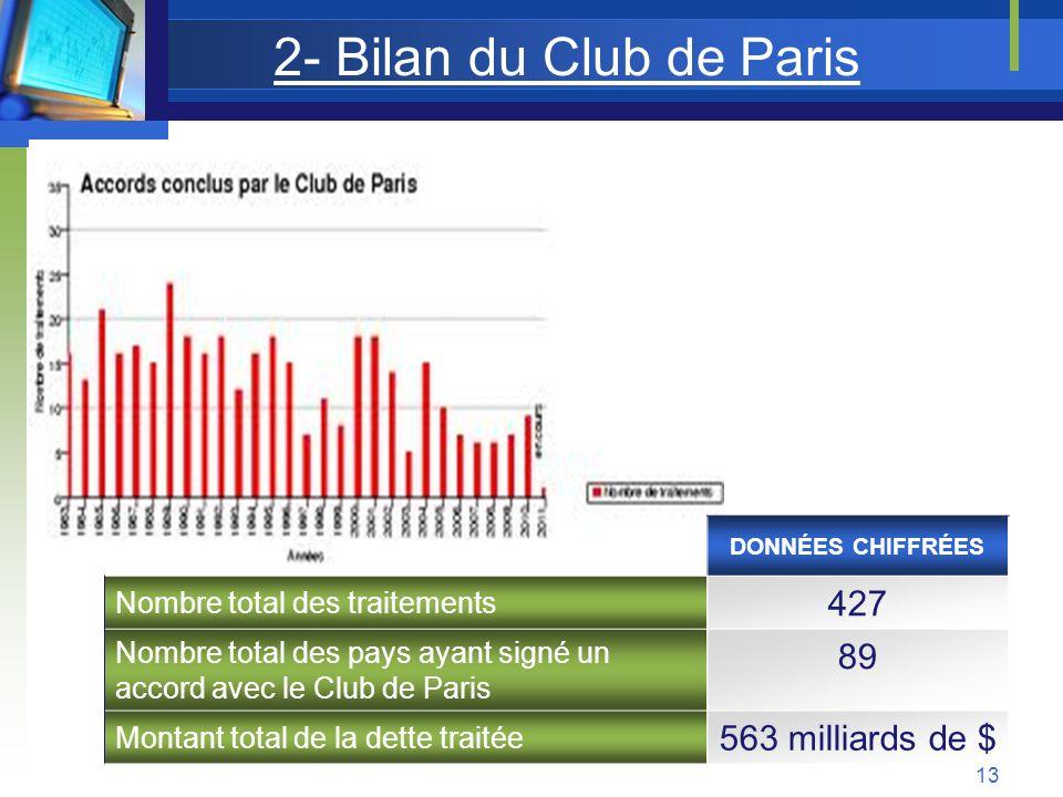 2- Bilan du Club de Paris DONNÉES CHIFFRÉES Nombre total des traitements 427 Nombre total des pays ayant signé un accord avec le Club de Paris 89 Mont