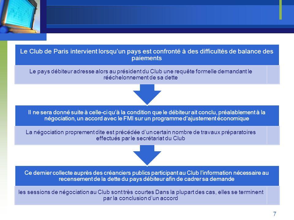 3- Principes daction fondamentaux Décisions au cas par cas Le Club de Paris prend ses décisions au cas par cas de façon à sadapter en permanence à la situation particulière de chaque pays débiteur, il nexiste pas un modèle rigide de traitement de la dette.