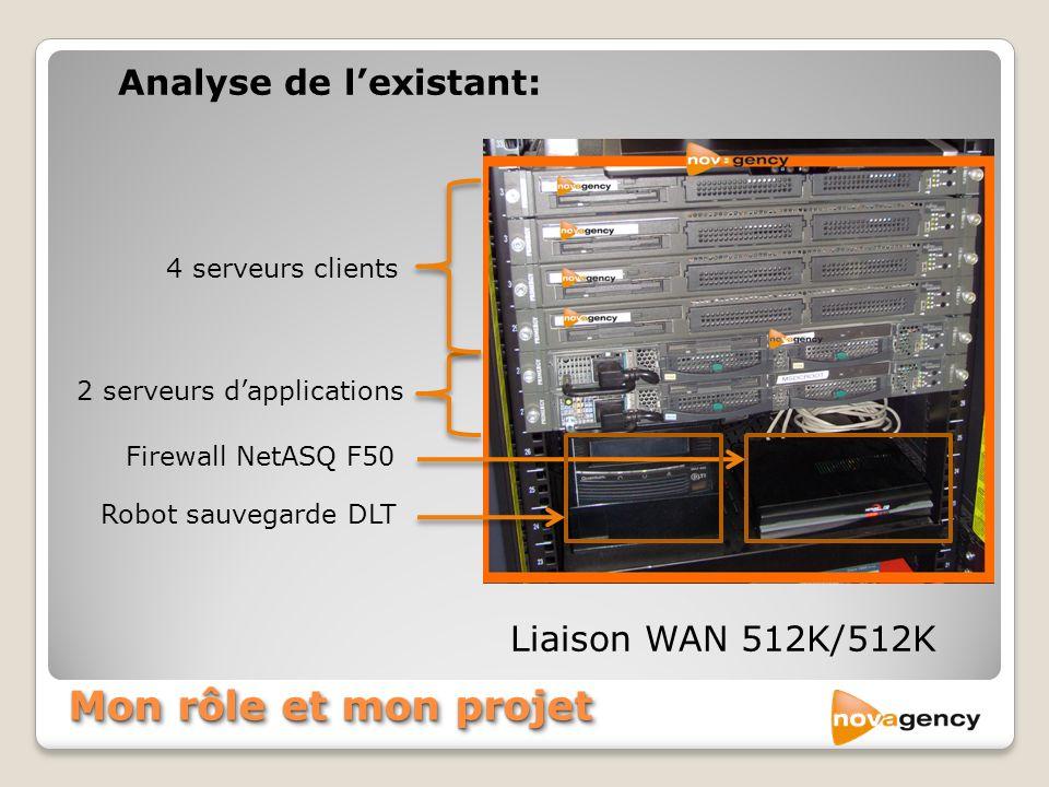 Mon rôle et mon projet Analyse de lexistant: Liaison WAN 512K/512K 4 serveurs clients 2 serveurs dapplications Firewall NetASQ F50 Robot sauvegarde DL