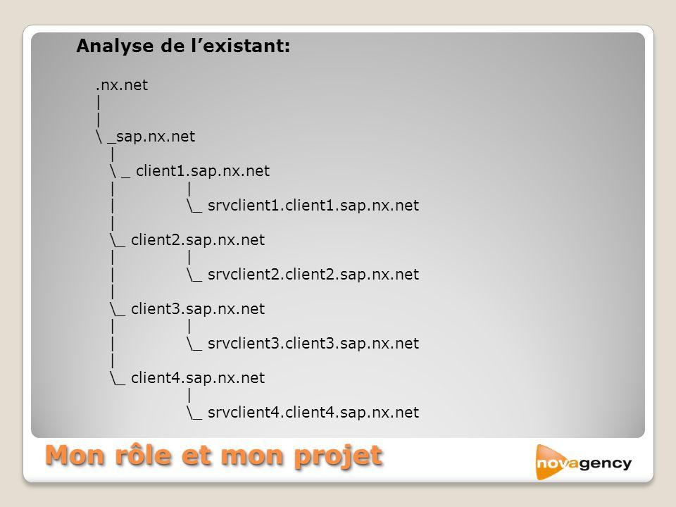 Mon rôle et mon projet Analyse de lexistant:.nx.net | | \ _sap.nx.net | \ _ client1.sap.nx.net| |\_ srvclient1.client1.sap.nx.net | \_ client2.sap.nx.