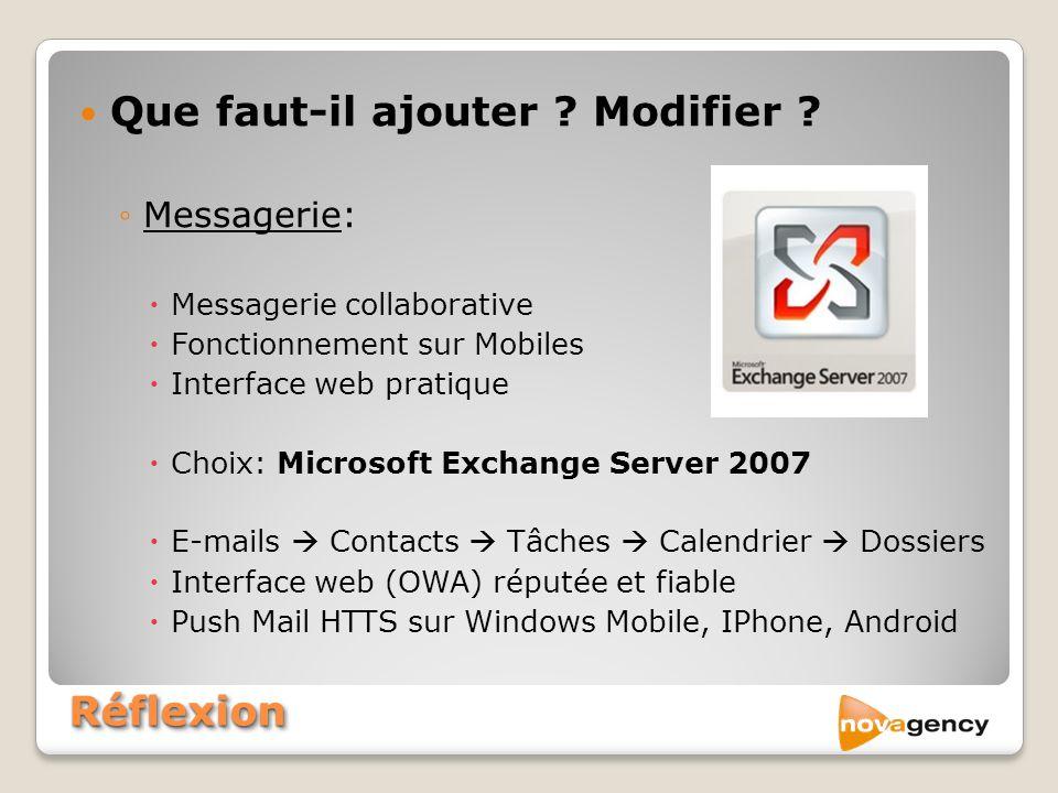 RéflexionRéflexion Que faut-il ajouter ? Modifier ? Messagerie: Messagerie collaborative Fonctionnement sur Mobiles Interface web pratique Choix: Micr
