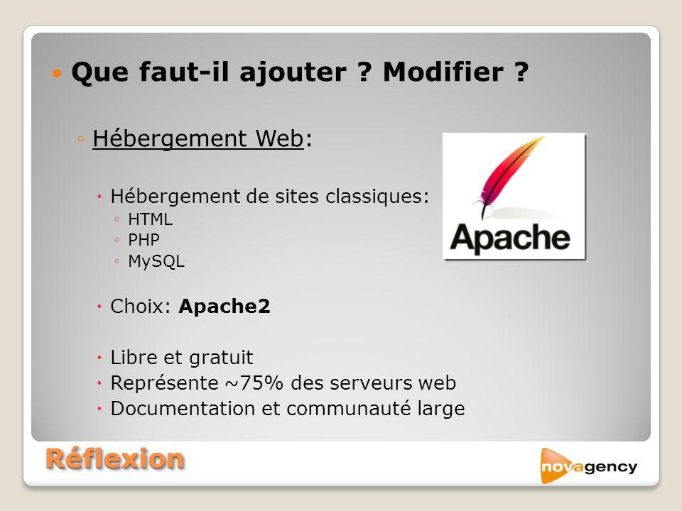 RéflexionRéflexion Que faut-il ajouter ? Modifier ? Hébergement Web: Hébergement de sites classiques: HTML PHP MySQL Choix: Apache2 Libre et gratuit R