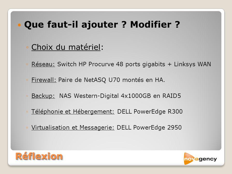 RéflexionRéflexion Que faut-il ajouter ? Modifier ? Choix du matériel: Réseau: Switch HP Procurve 48 ports gigabits + Linksys WAN Firewall: Paire de N
