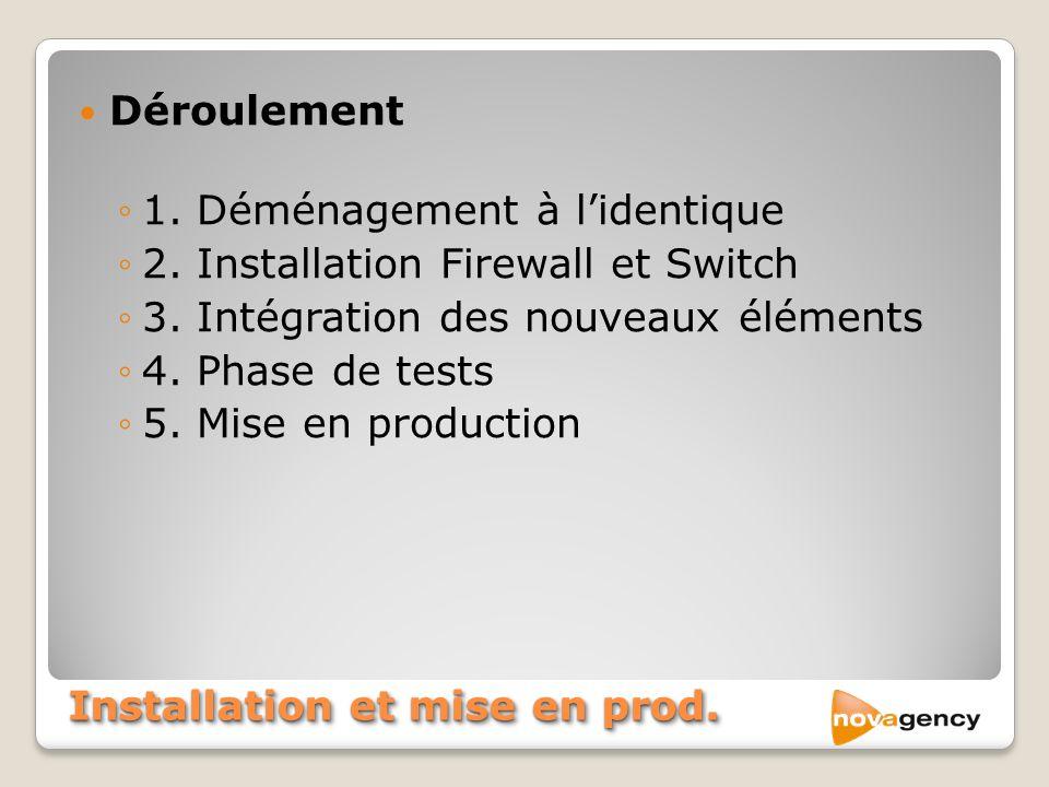 Installation et mise en prod. Déroulement 1. Déménagement à lidentique 2. Installation Firewall et Switch 3. Intégration des nouveaux éléments 4. Phas