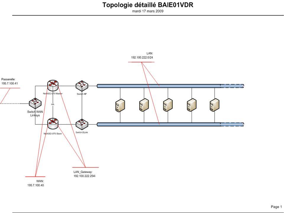 Topologie du réseau Installation et mise en prod.