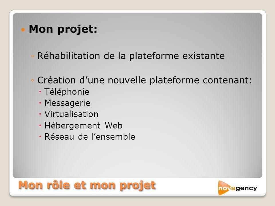 Mon rôle et mon projet Mon projet: Réhabilitation de la plateforme existante Création dune nouvelle plateforme contenant: Téléphonie Messagerie Virtua