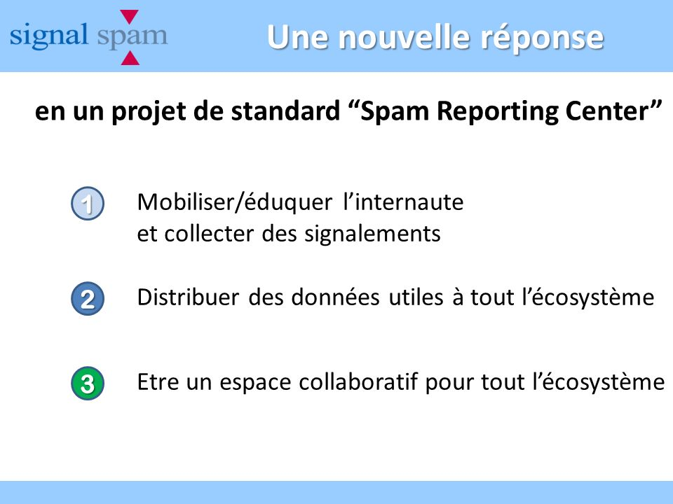 Une nouvelle réponse en un projet de standard Spam Reporting Center 1 Mobiliser/éduquer linternaute et collecter des signalements 2 Distribuer des don